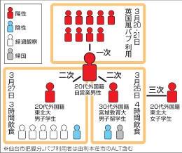 仙台 市 感染 者